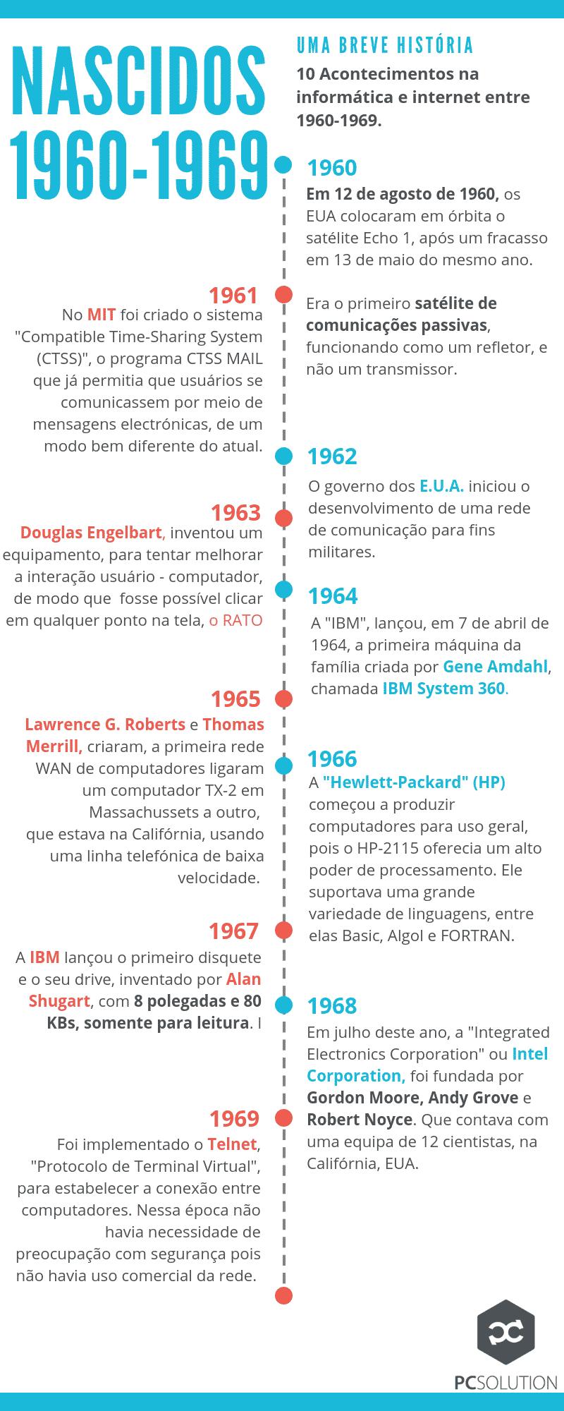 História informática e internet